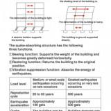 免震構造の概要